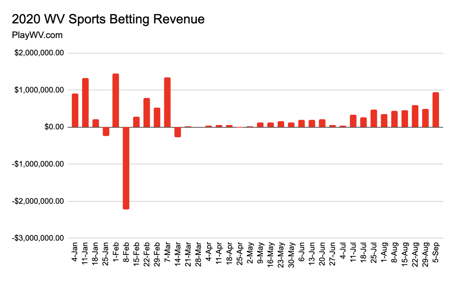 WV sports betting revenue through 9.5.20